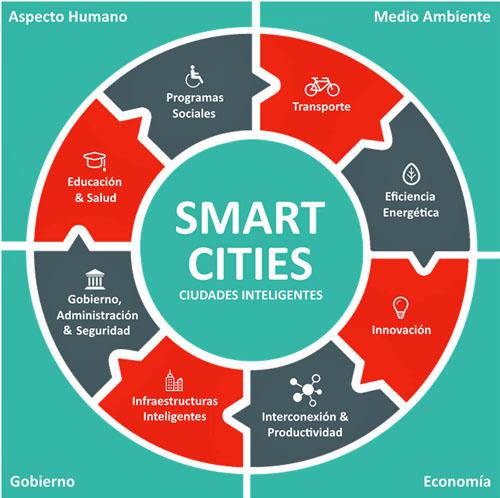 Construyendo ciudades inteligentes con BIM