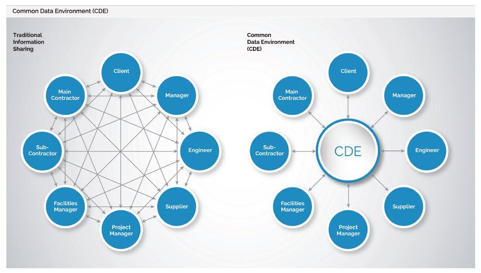 BIM necesita más que el Entorno Común de Datos (CDE)
