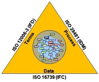 IFC Principios, usos y mal entendimiento de su aplicabilidad